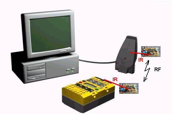 infrared communication